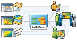 ArcGIS Server Implementation